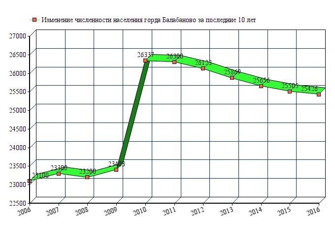 Население городов россии таблица