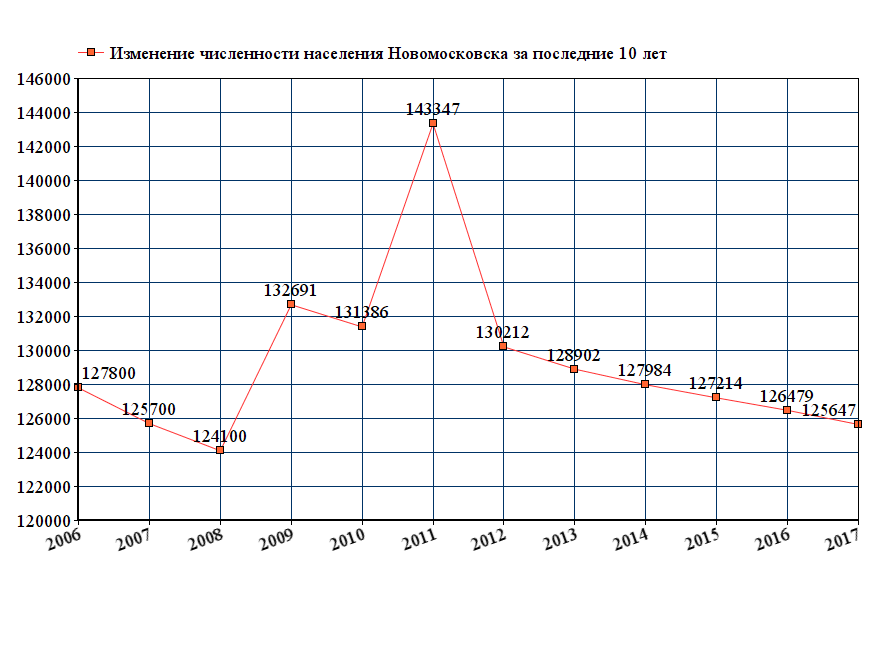 Циркон: состав, численность населения калининграда на 2017 диванов