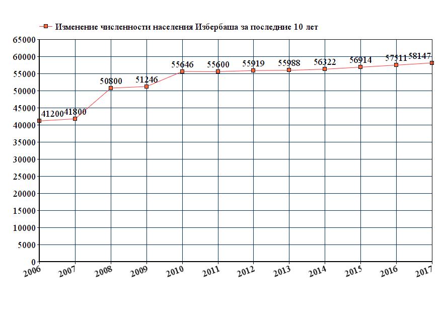 Численность населения дагестана на 2016
