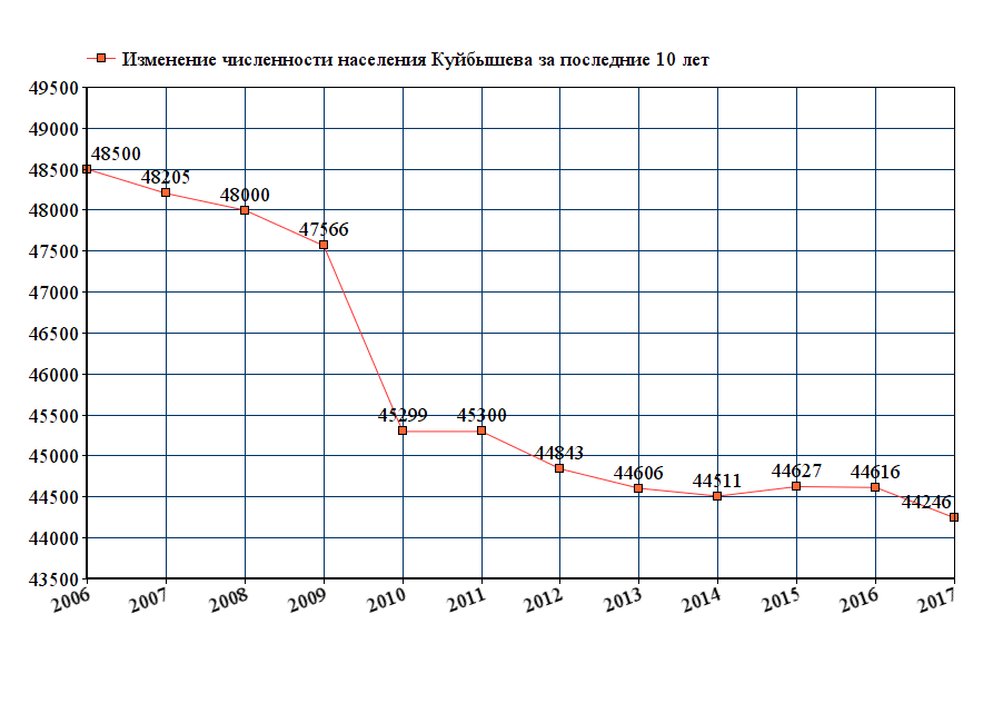 график численности населения Куйбышева