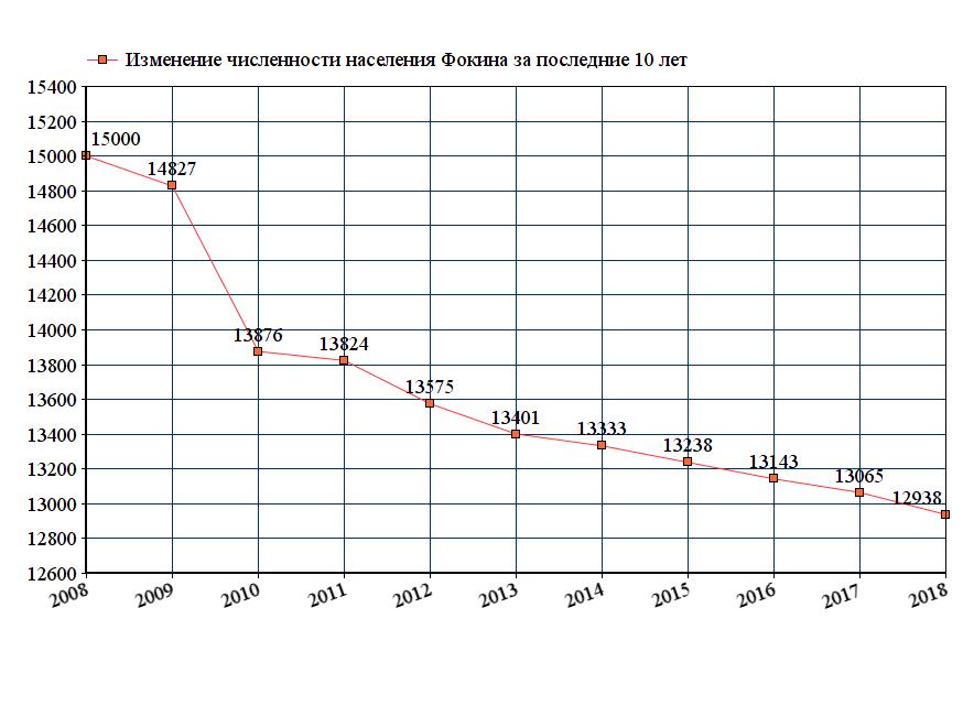график численности населения Фокина