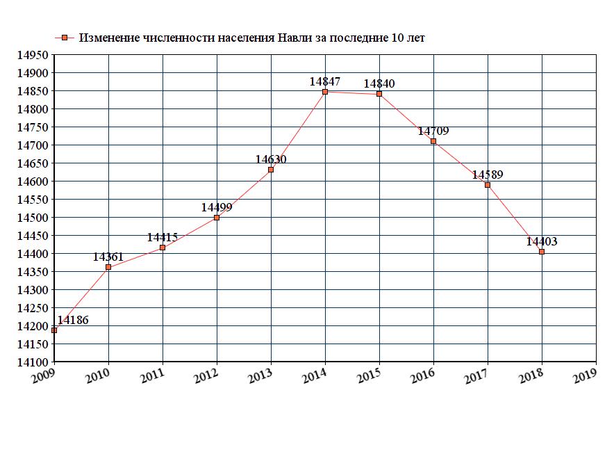 график численности населения Навли