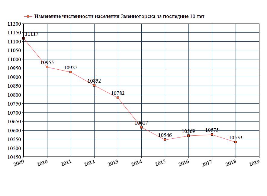график численности населения Змеиногорска